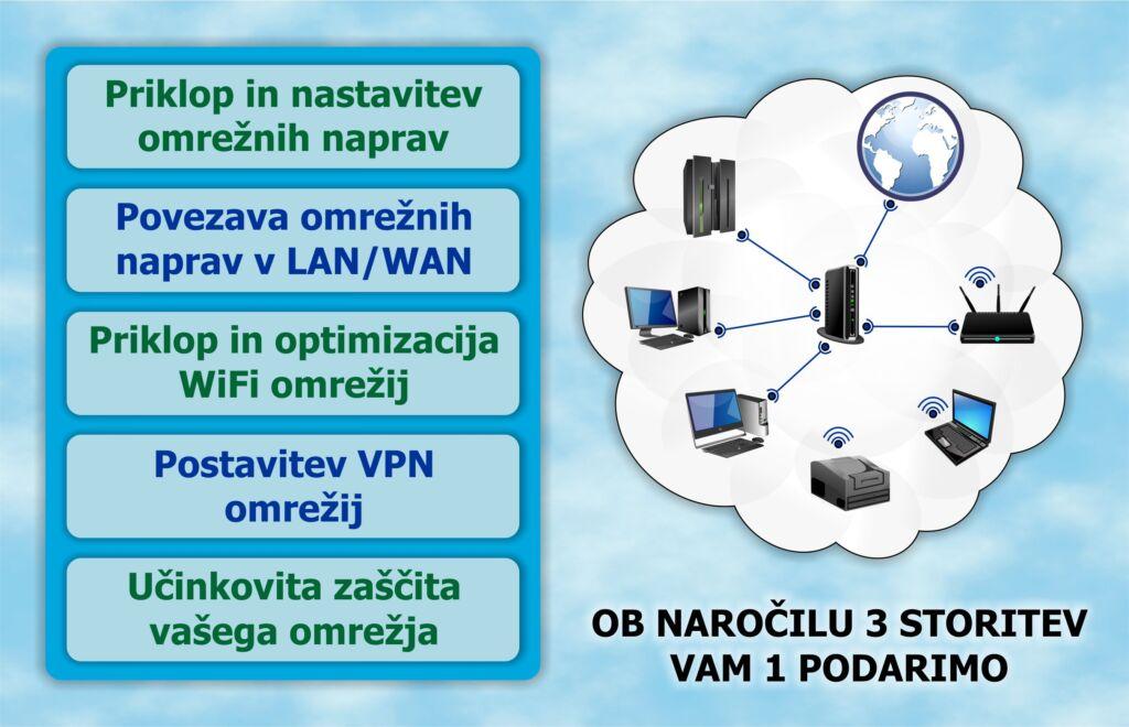 Postavitev IT omrežij